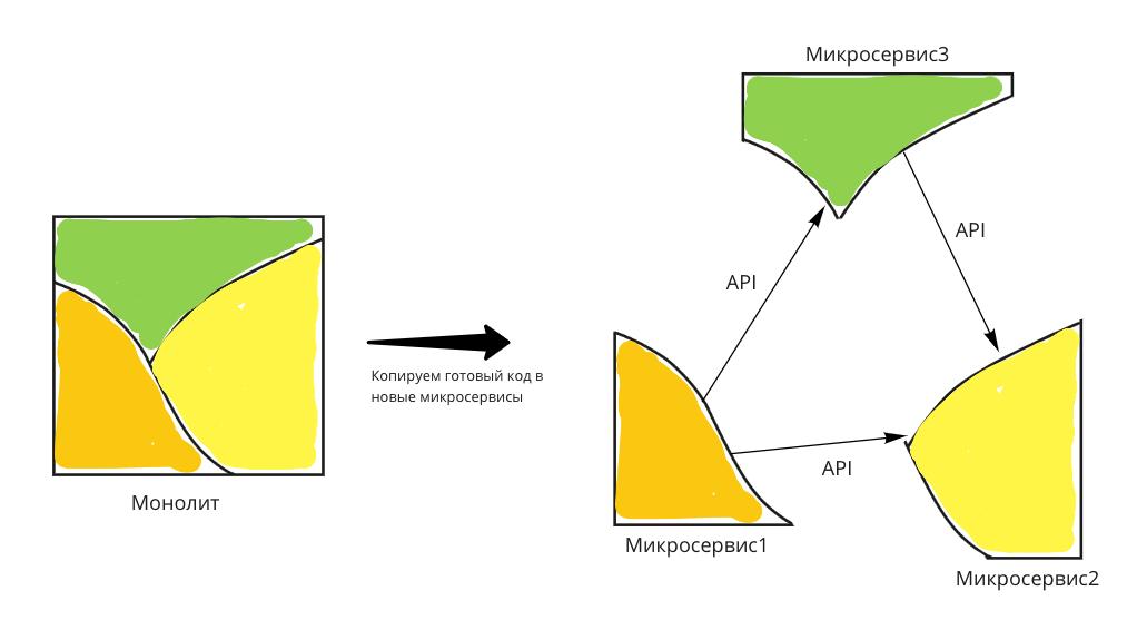 Скрытые расходы при переходе на микросервисы - 3
