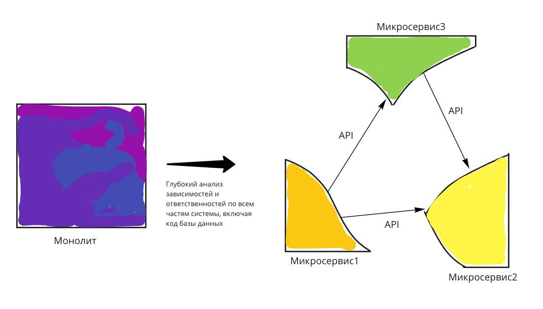 Скрытые расходы при переходе на микросервисы - 4