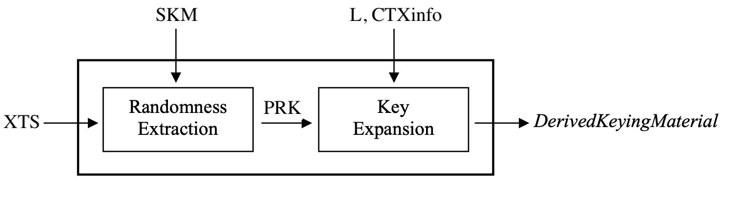 Рис 1. Алгоритм работы KDF [4]