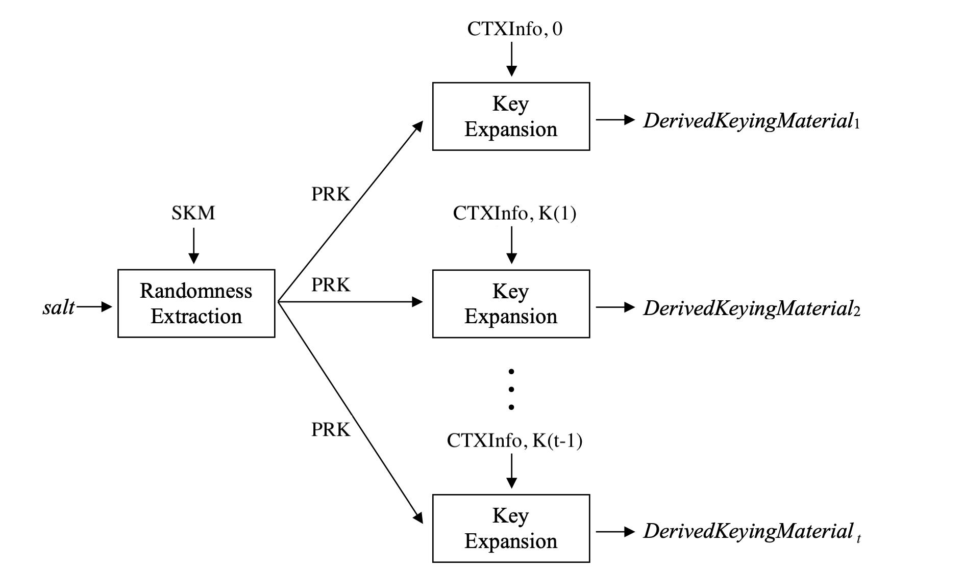 Рис 2. Схема работы HKDF [4]