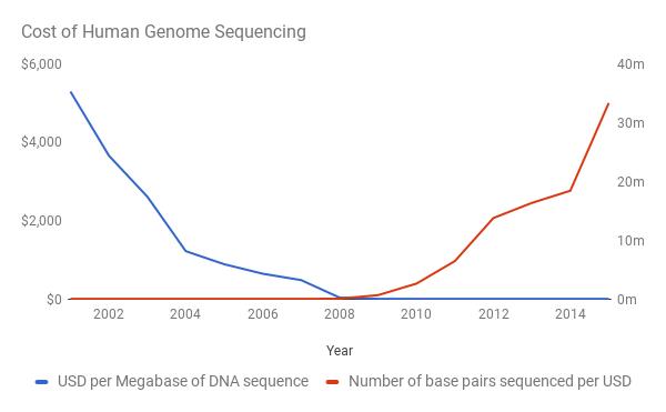 Стоимость расшифровки генома (син.), количество расшивровок генома (красн.)