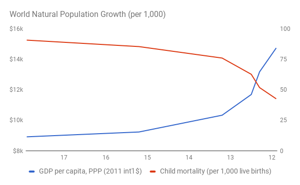 Связь роста ВВП на душу и снижения детской смертности с замедлением прироста населения