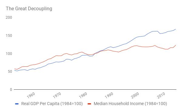 Великое разделение —ВВП на человека (син.) и средний доход на домохозяйство (красн.)