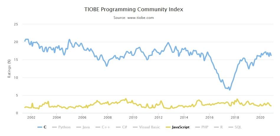 Самые популярные языки программирования. Хабратоп 2020 года - 3