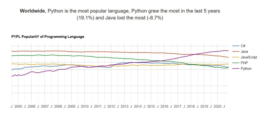 Самые популярные языки программирования. Хабратоп 2020 года - 5