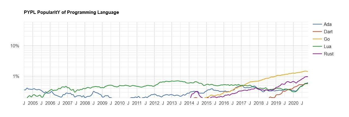 Самые популярные языки программирования. Хабратоп 2020 года - 7