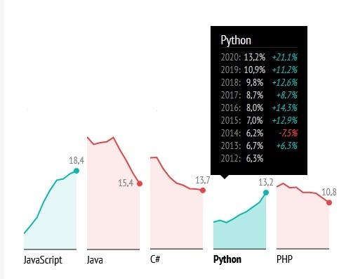 Самые популярные языки программирования. Хабратоп 2020 года - 9