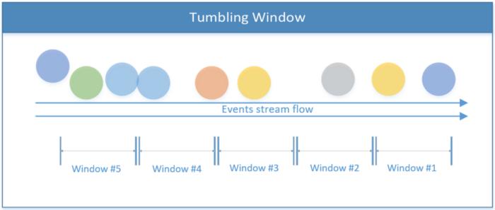 Как создать приложение для потоковой обработки данных при помощи Apache Flink - 2