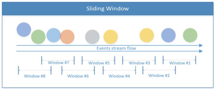 Как создать приложение для потоковой обработки данных при помощи Apache Flink - 3