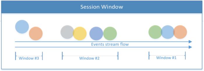 Как создать приложение для потоковой обработки данных при помощи Apache Flink - 4