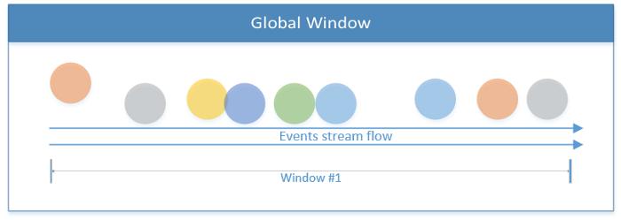 Как создать приложение для потоковой обработки данных при помощи Apache Flink - 5