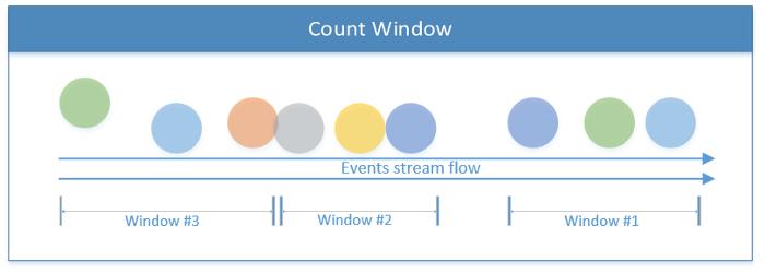 Как создать приложение для потоковой обработки данных при помощи Apache Flink - 6