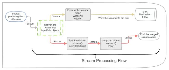 Как создать приложение для потоковой обработки данных при помощи Apache Flink - 7