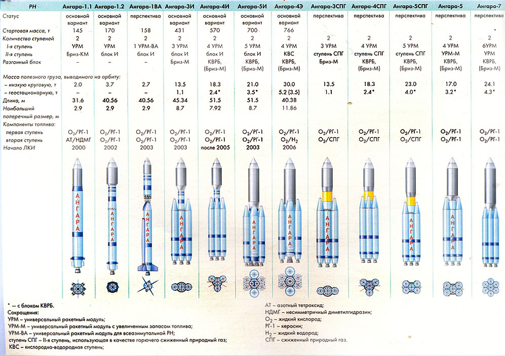 «Ангара»: Гадкий лебедь российской космонавтики - 3