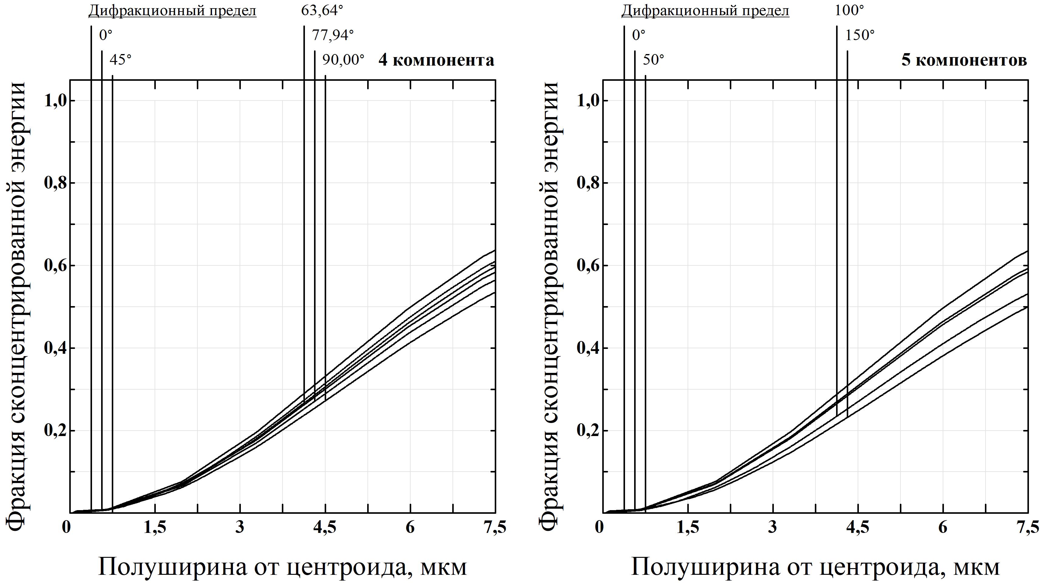Рис. 3. Дифракционная функция концентрации энергии в квадратной зоне (быстрое преобразование Фурье (БПФ))