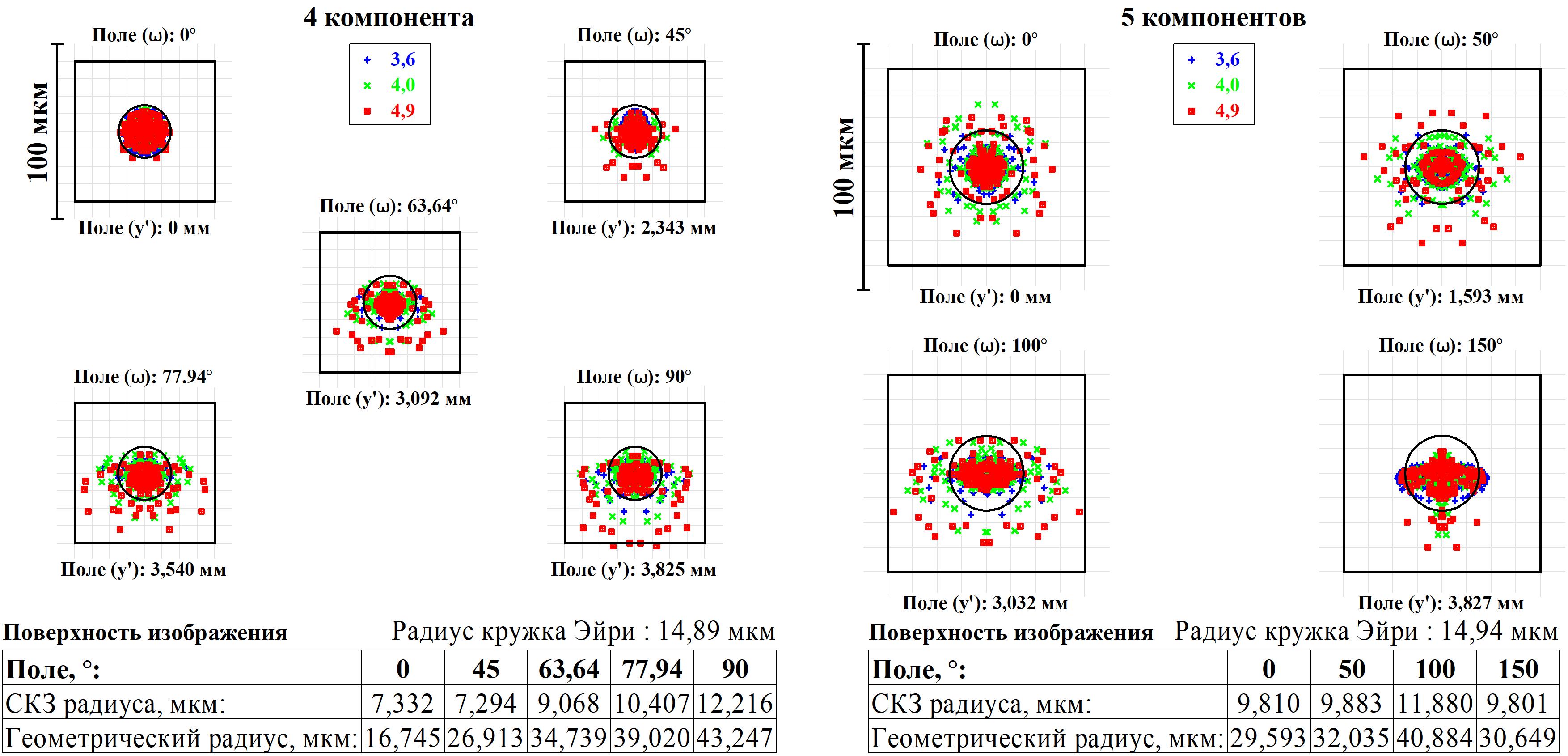 Рис. 6. Точечная диаграмма пятна рассеяния