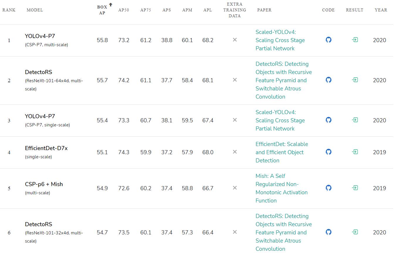 Scaled YOLO v4 самая лучшая нейронная сеть для обнаружения объектов на датасете MS COCO - 2