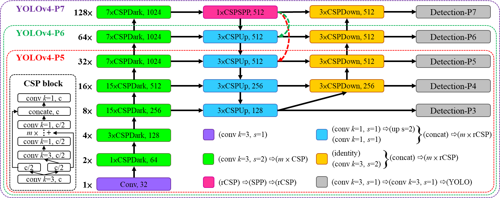 Scaled YOLO v4 самая лучшая нейронная сеть для обнаружения объектов на датасете MS COCO - 4