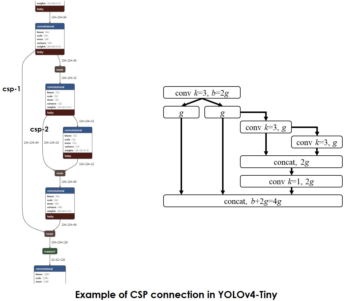 Scaled YOLO v4 самая лучшая нейронная сеть для обнаружения объектов на датасете MS COCO - 7