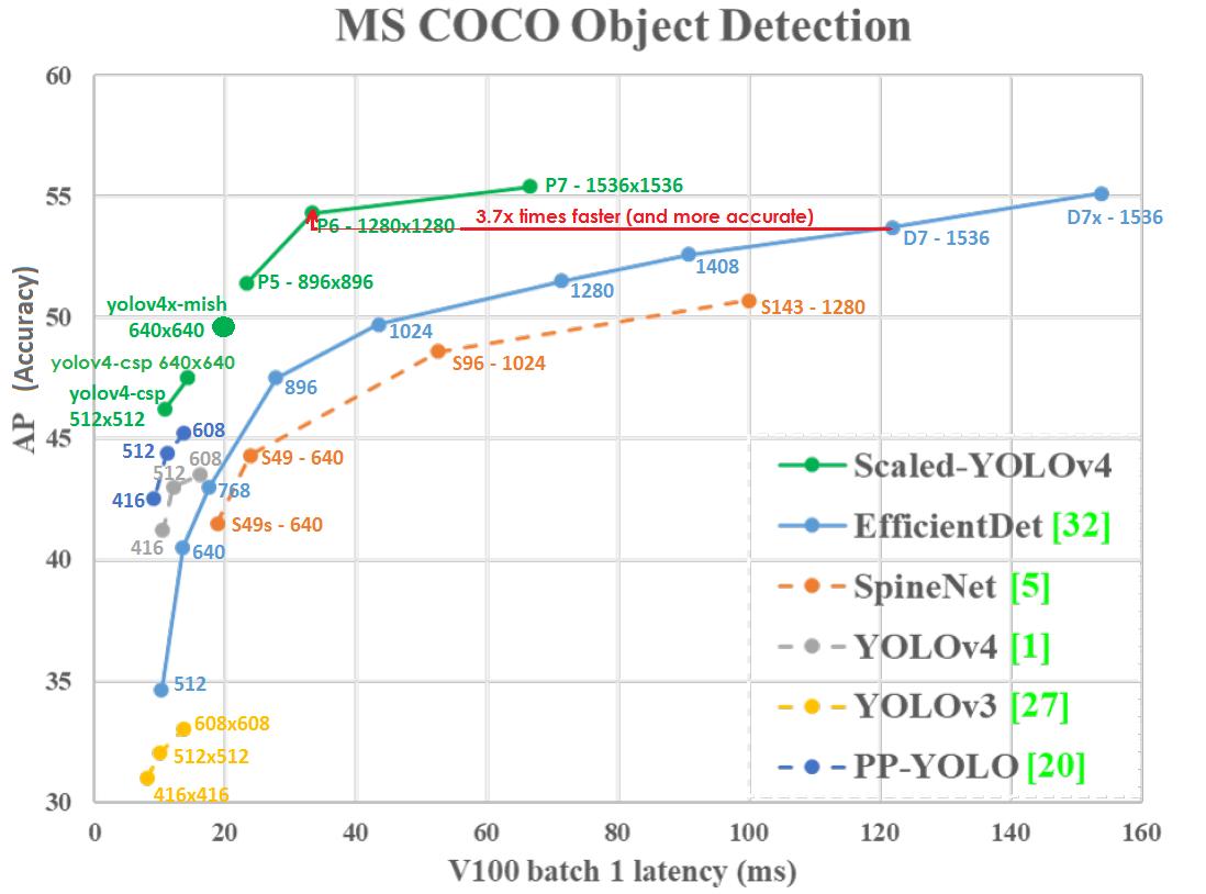 Scaled YOLO v4 самая лучшая нейронная сеть для обнаружения объектов на датасете MS COCO - 1