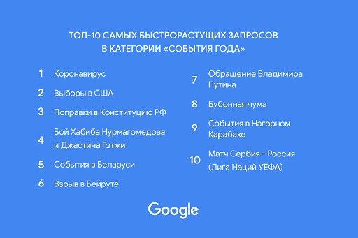 Что искали россияне в Google в 2020 году