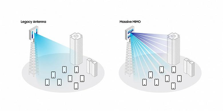 Компания Samsung рассказала, как планирует развивать технологию Massive MIMO