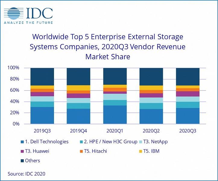 Суммарный объем корпоративных хранилищ данных, отгруженных в прошлом квартале, составил 129,8 ЭБ