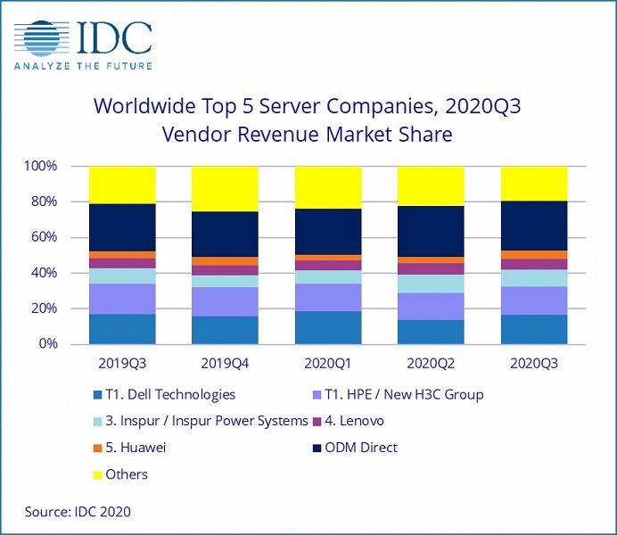 Продажи серверов за год выросли всего на 2,2%, но Huawei удалось увеличить продажи почти на 20%