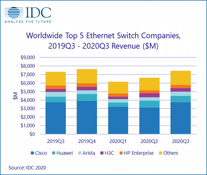 В прошлом квартале продажи коммутаторов Ethernet увеличились на 1,9%, маршрутизаторов корпоративного уровня — сократились на 2,0%