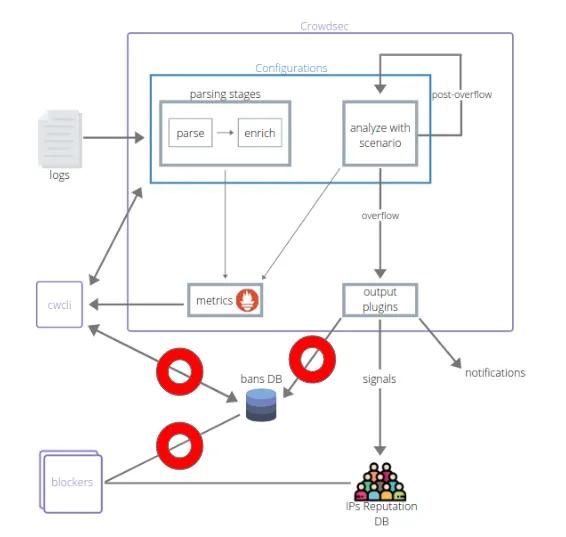 CrowdSec v.1.0.0 — локальная альтернатива Fail2Ban - 2