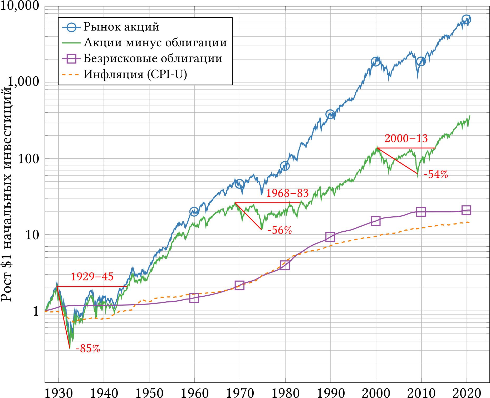 Теория инвестиций для начинающих, часть 2 - 8