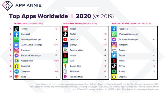 TikTok оказался самым скачиваемым приложением в России в 2020; ВК — самым зарабатывающим - 2
