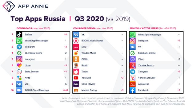 TikTok оказался самым скачиваемым приложением в России в 2020; ВК — самым зарабатывающим - 1