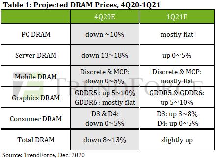 Аналитики TrendForce спрогнозировали, что произойдет с ценой на DRAM в следующем квартале