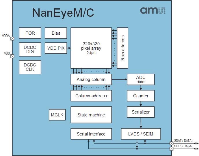 По данным ams, NanEyeC — самый маленький в мире модуль цифровой камеры