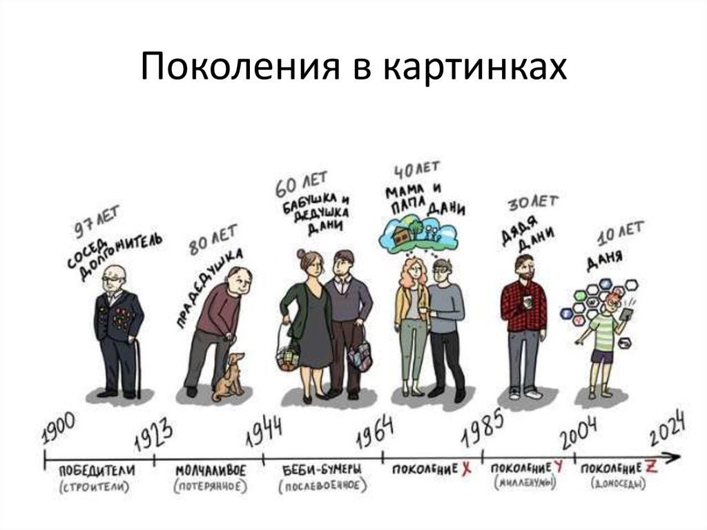 Про разные поколения разработчиков ПО - 2