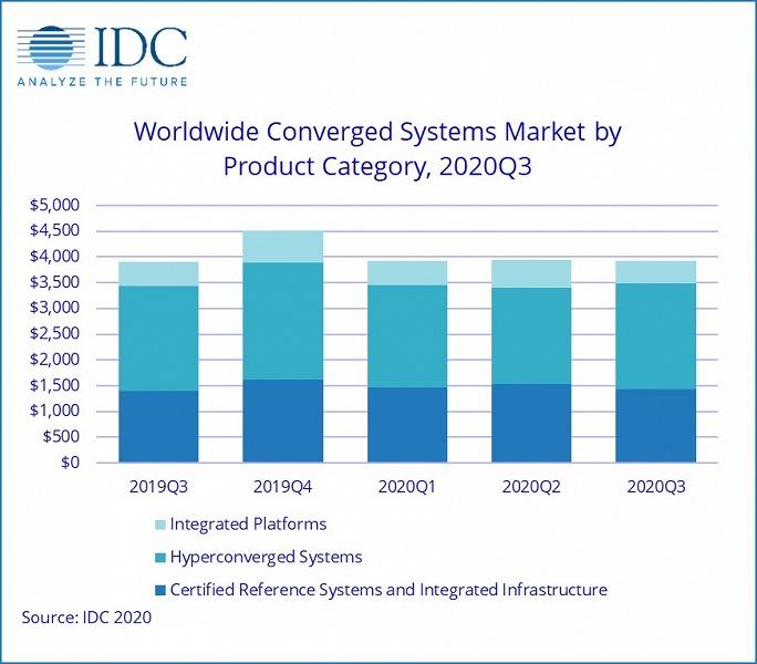 Продажи конвергентных систем за год выросли всего на 0,3%