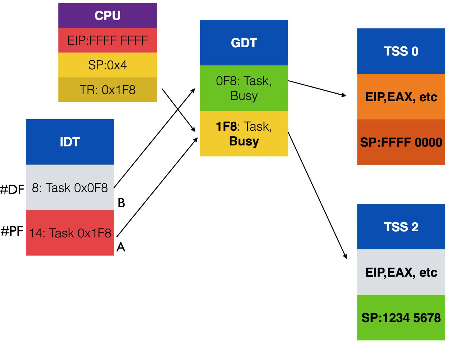Взаимосвязь между IDT, GDT и TSS. TR (Task Register) содержит индекс дескриптора текущей TSS в GDT.