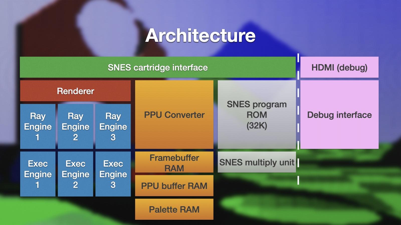 SuperRT — чип для рейтрейсинга на Super Nintendo - 6