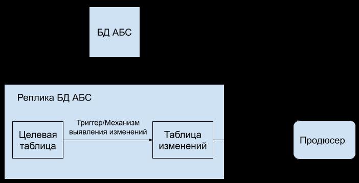 Как мы внедряли распределенный кеш на Tarantool в одной АБС - 5