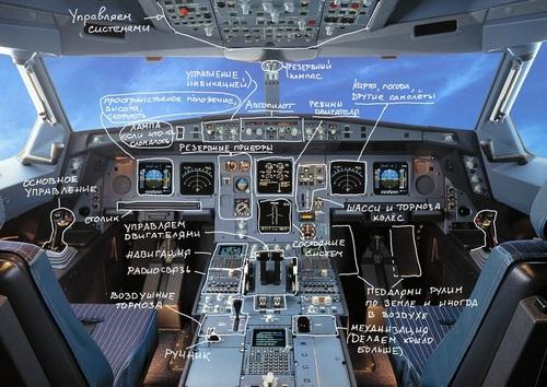Как устроена силовая установка пассажирского самолета - 1