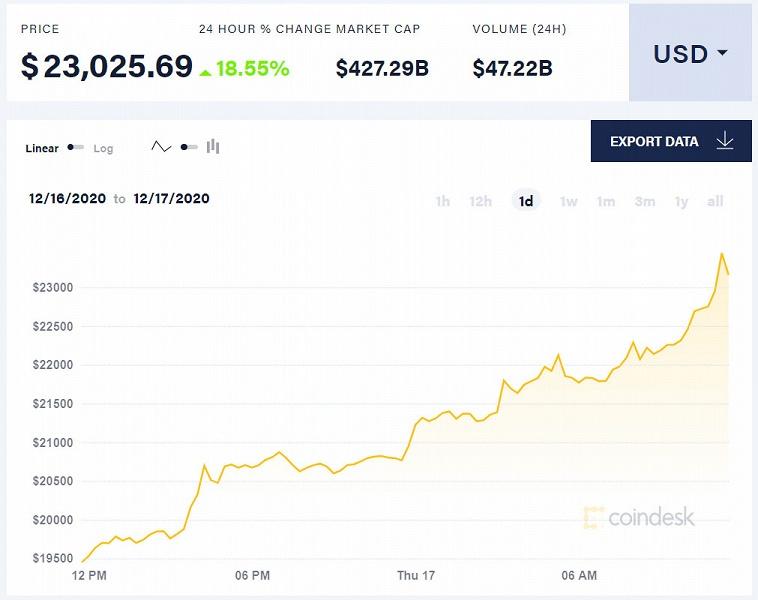Стоимость Bitcoin превысила 23 000 долларов