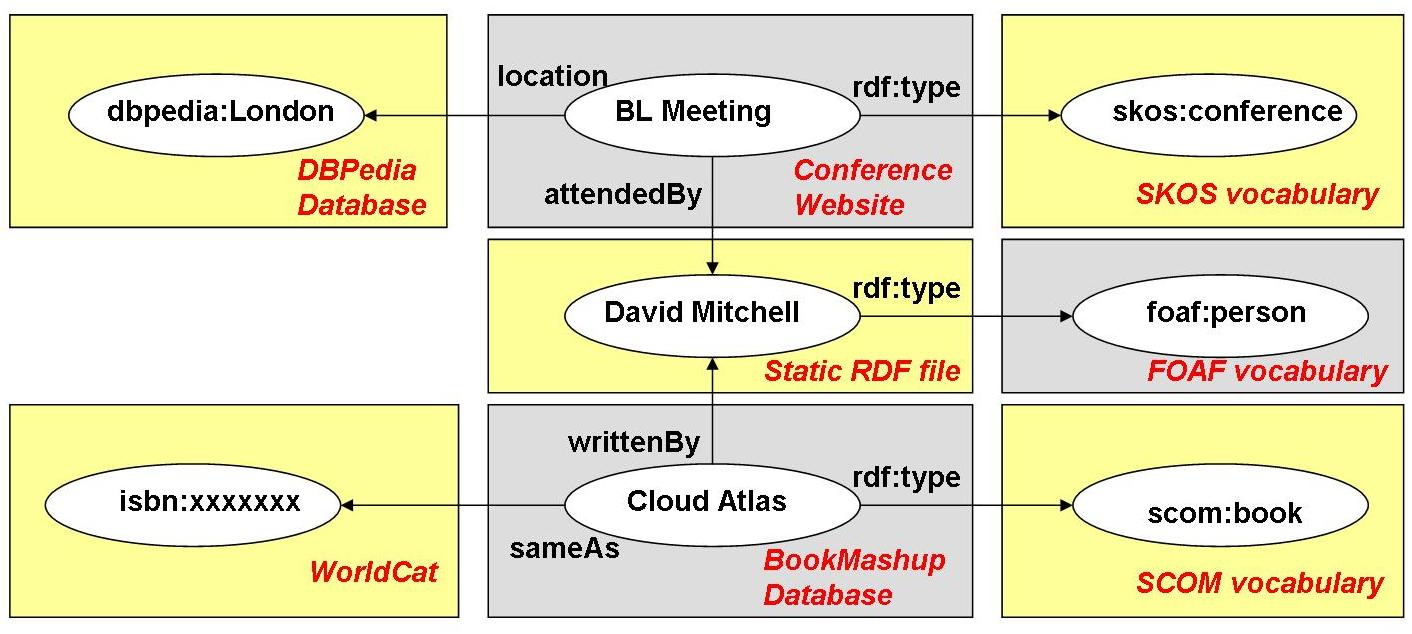 Заметки Датасатаниста: реляционные vs связанные данные - 2