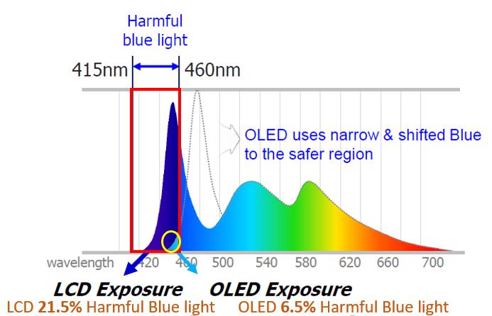 OLED дисплей использует сдвинутый и более узкий спектр синего цвета.
