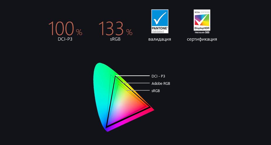 OLED дисплей покрывает 100% цветового охвата DCI-P3.