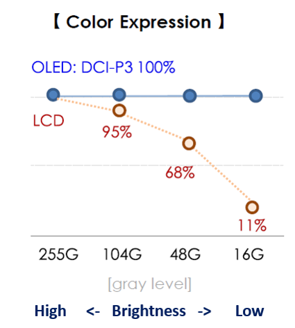 OLED дисплеи сохраняют до 100% охвата DCI-P3 на любом уровне яркости.