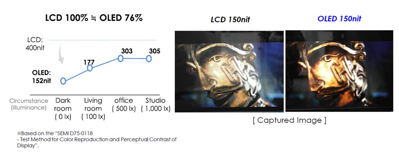 Яркость на OLED и LCD дисплеях воспринимается по-разному.