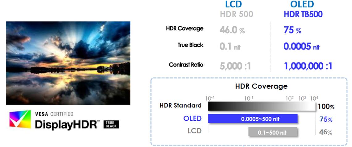 HDR на OLED и LCD будут восприниматься по-разному.