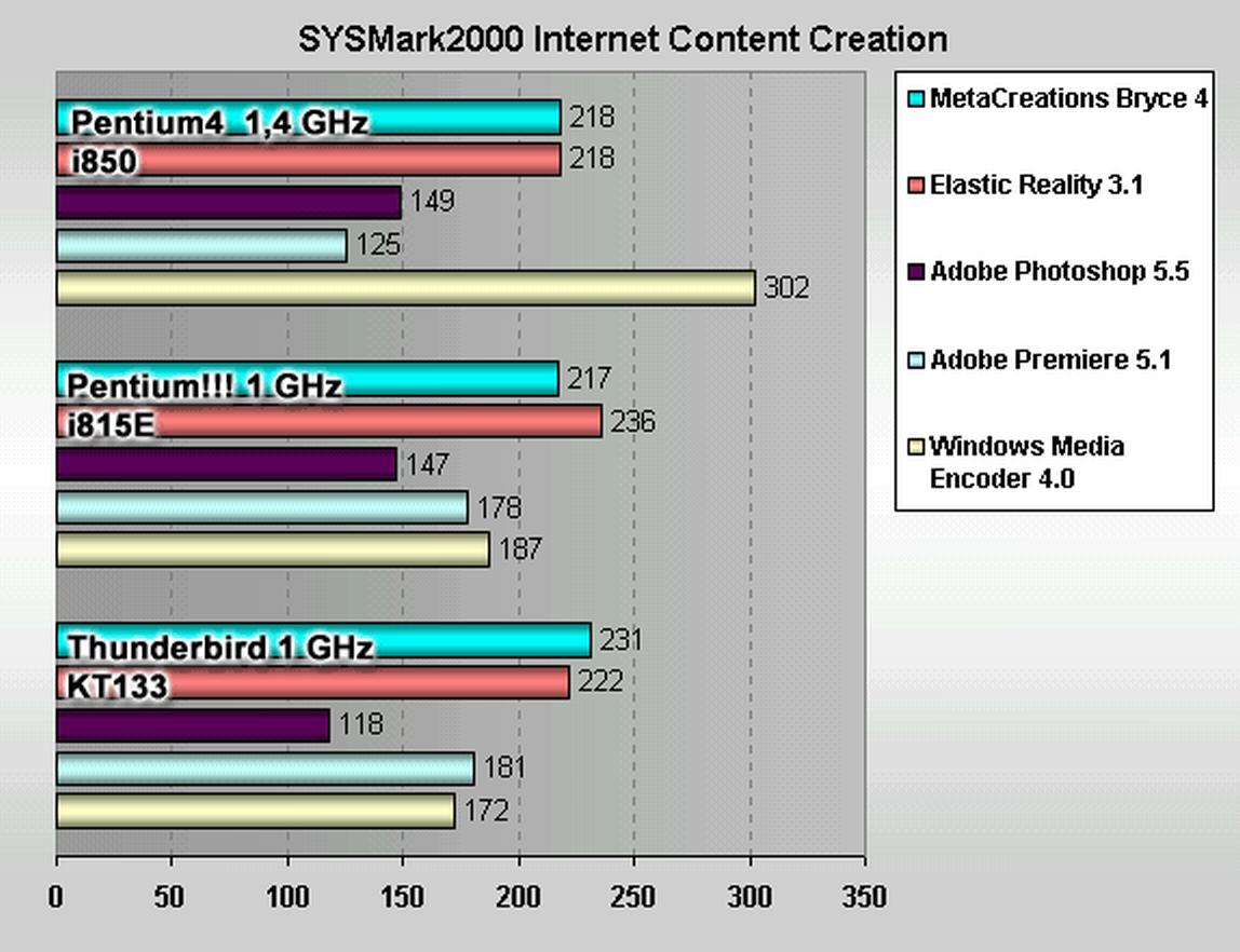 Горячий Pentium 4 и народная любовь - 2