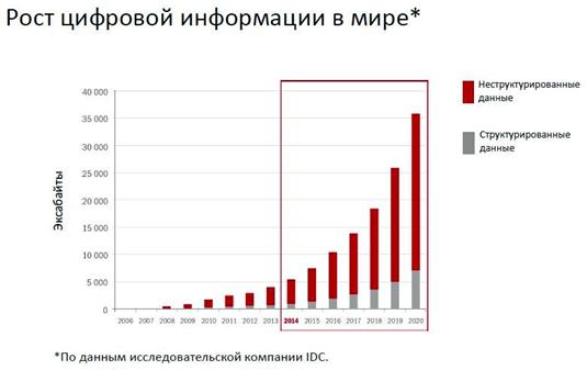Базы данных. Тенденции общемировые и в России - 16